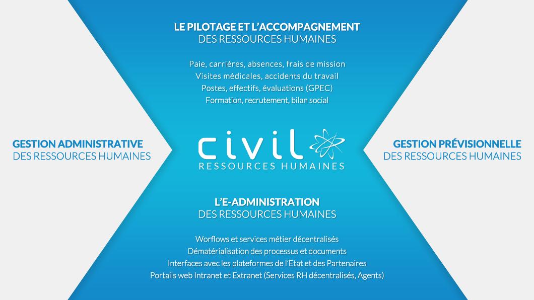 Ciril Civil Ressources Humaines